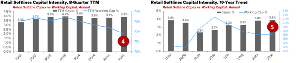 Retail – Our 2015 Quarterly Playbook - chart2 3 31