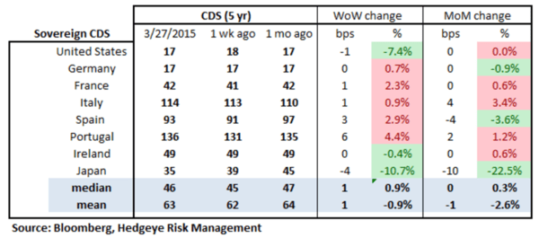 European Banking Monitor: Widening in Financials Swaps - chart2 sovereign CDS