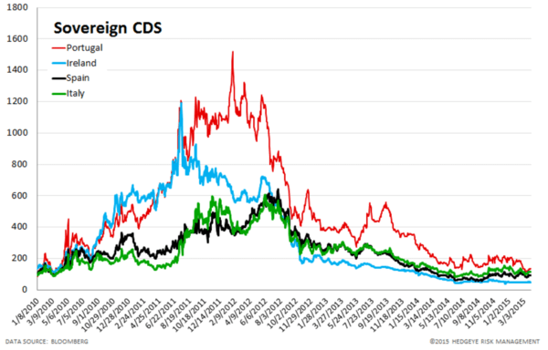 European Banking Monitor: Widening in Financials Swaps - chart3 sovereign CDS