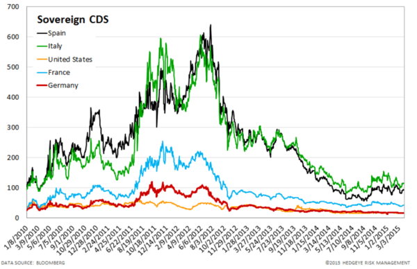 European Banking Monitor: Widening in Financials Swaps - chart4 sovereign CDS