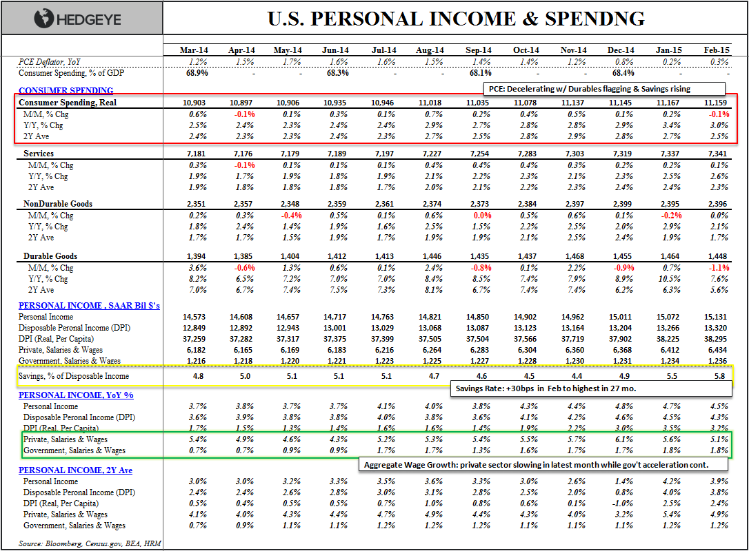 No Growth? - Personal Income   Spending