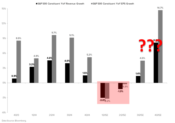 No Growth? - S P 500 Revenue and EPS Growth