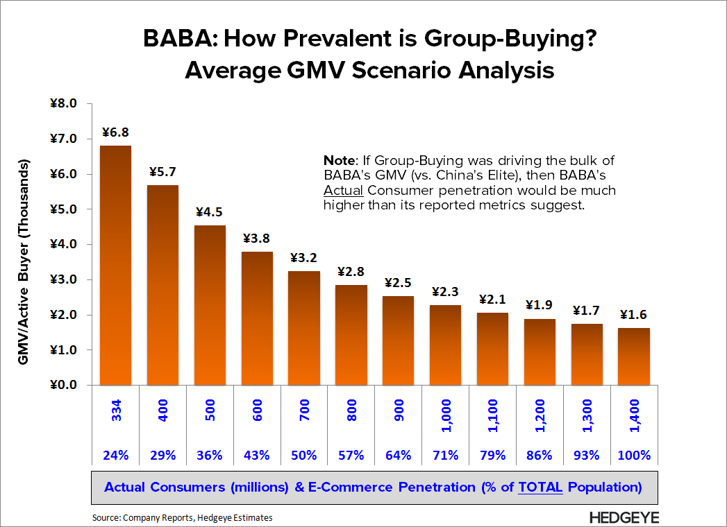 BABA: Solid Pushback → Same Conclusion - BABA   Avg GMV scen 2