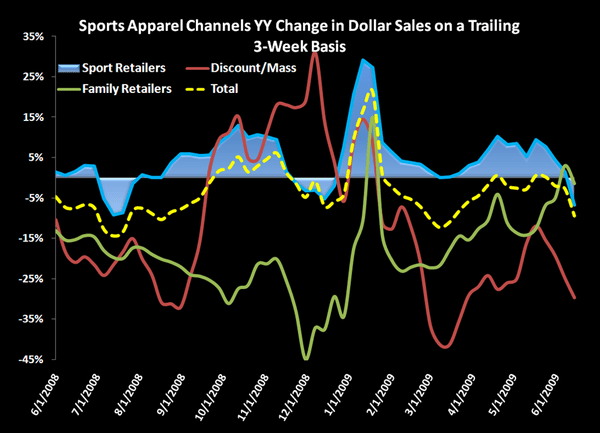 Sports Apparel: Strike 2 - chart