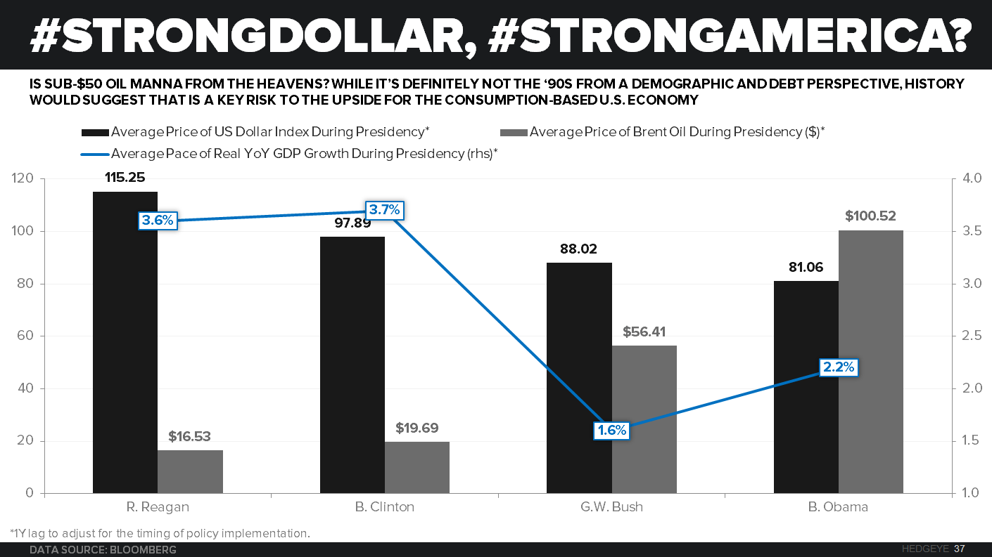 CHART OF THE DAY: Does Strong #Dollar = Strong America? - Chart of the Day