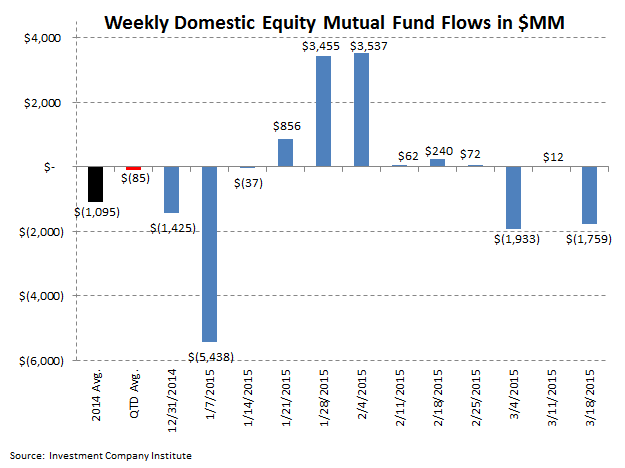 [UNLOCKED] ICI Fund Flow Survey | Domestic Equity Flows Go Into Net Redemption for 2015 - ICI 2
