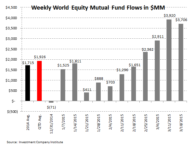 [UNLOCKED] ICI Fund Flow Survey | Domestic Equity Flows Go Into Net Redemption for 2015 - ICI 3