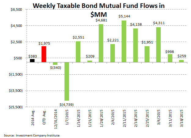 [UNLOCKED] ICI Fund Flow Survey | Domestic Equity Flows Go Into Net Redemption for 2015 - ICI 4