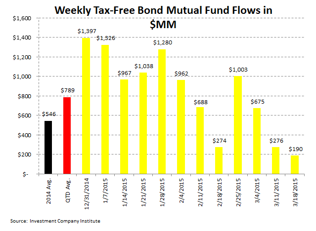 [UNLOCKED] ICI Fund Flow Survey | Domestic Equity Flows Go Into Net Redemption for 2015 - ICI 5