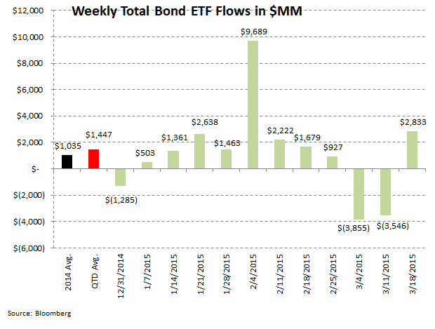 [UNLOCKED] ICI Fund Flow Survey | Domestic Equity Flows Go Into Net Redemption for 2015 - ICI 8