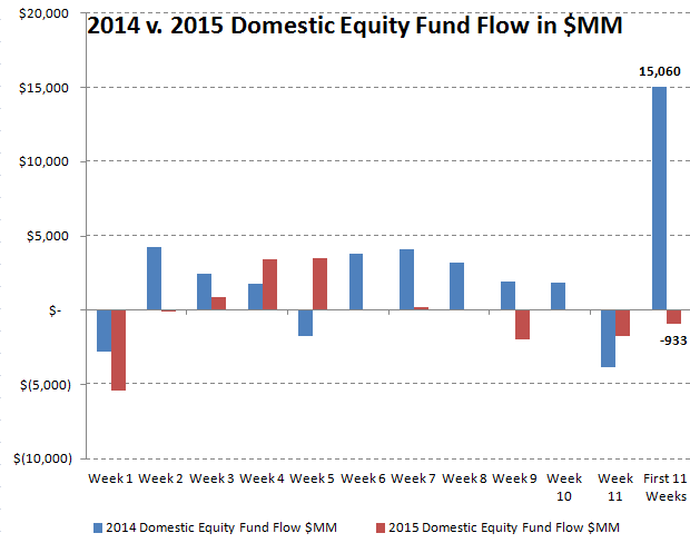 [UNLOCKED] ICI Fund Flow Survey | Domestic Equity Flows Go Into Net Redemption for 2015 - chart of the week