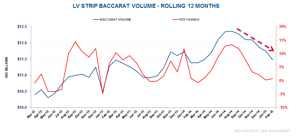 LV STRIP: BACC NOT PICKING UP MACAU'S SLACK - bacc