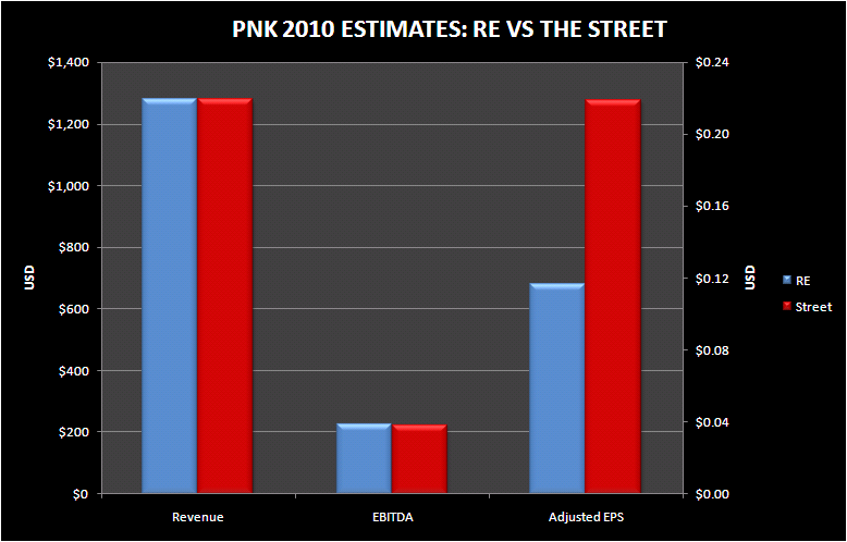 PNK: FINANCING PICTURE COMING INTO FOCUS - PNK 2010 estimates