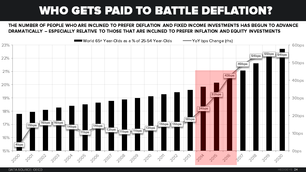 CHART OF THE DAY: Who Gets Paid to Battle #Deflation? - 04.02.15 chart