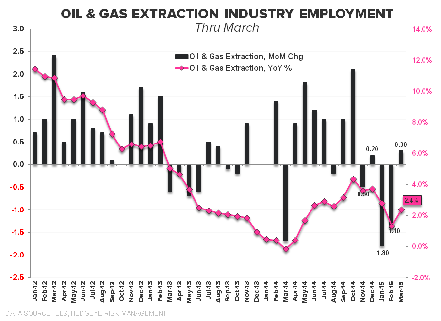 Hiccup or Harbinger? A March Jobs Report Drilldown + 10 Bonus Charts You Won't See Anywhere Else - chart10