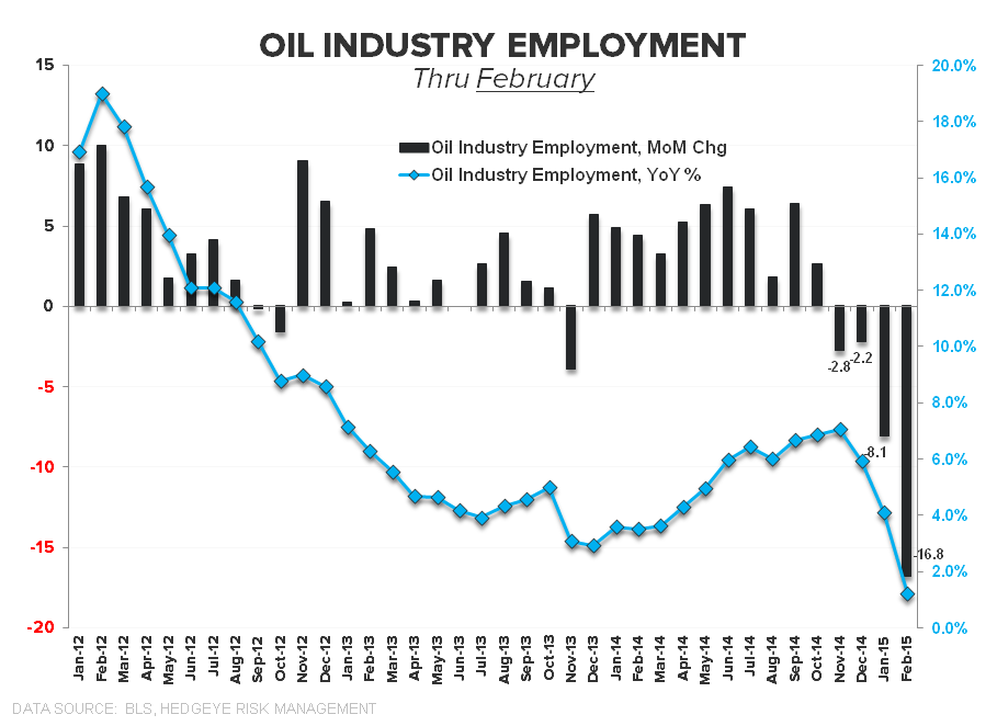 Hiccup or Harbinger? A March Jobs Report Drilldown + 10 Bonus Charts You Won't See Anywhere Else - chart11