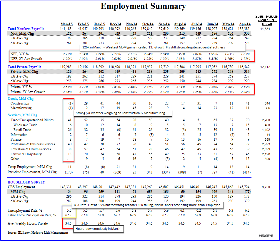 Hiccup or Harbinger? A March Jobs Report Drilldown + 10 Bonus Charts You Won't See Anywhere Else - chart2