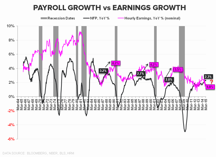 Hiccup or Harbinger? A March Jobs Report Drilldown + 10 Bonus Charts You Won't See Anywhere Else - chart3