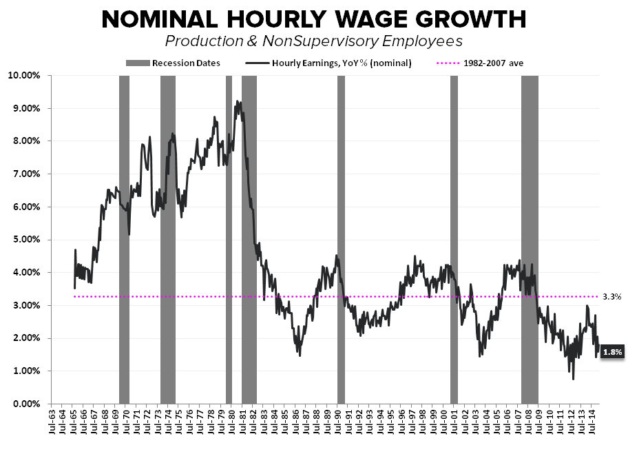 Hiccup or Harbinger? A March Jobs Report Drilldown + 10 Bonus Charts You Won't See Anywhere Else - chart4