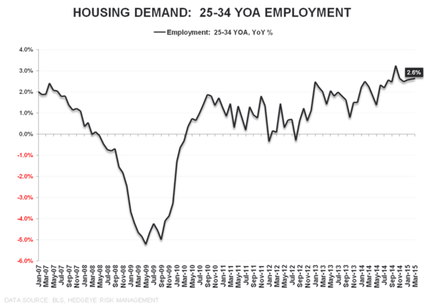 Hiccup or Harbinger? A March Jobs Report Drilldown + 10 Bonus Charts You Won't See Anywhere Else - chart5