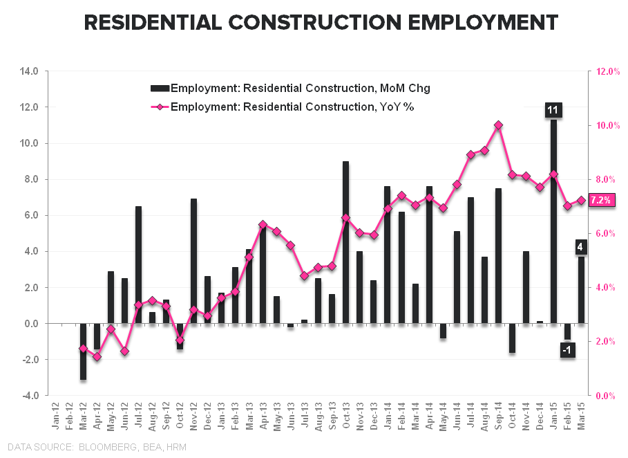 Hiccup or Harbinger? A March Jobs Report Drilldown + 10 Bonus Charts You Won't See Anywhere Else - chart6