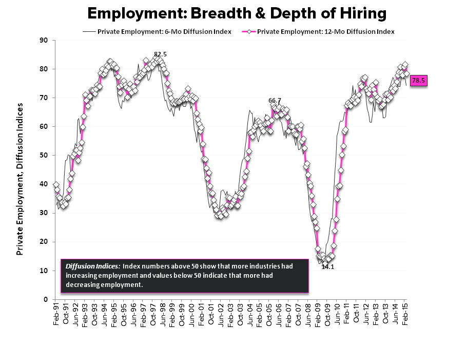 Hiccup or Harbinger? A March Jobs Report Drilldown + 10 Bonus Charts You Won't See Anywhere Else - chart7