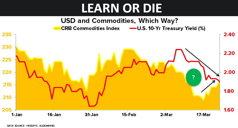CHART OF THE DAY: Which Way for $USD, Commodities and $TLT? - 04.06.15