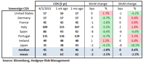European Banking Monitor: Sharp Pullback in Greek Financials Swaps - chart2 sovereign CDS