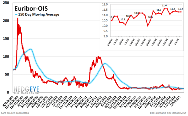 European Banking Monitor: Sharp Pullback in Greek Financials Swaps - chart5 euribor OIS Spread