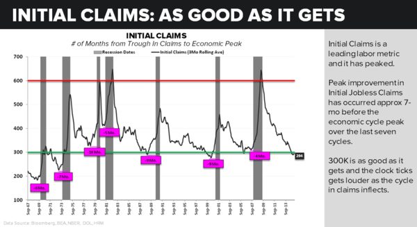 CHART OF THE DAY | Initial Claims: As Good As It Gets? - 04.07.15