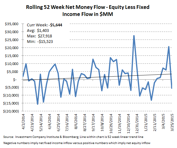 [UNLOCKED] ICI Fund Flow Survey | Dull Thud to End 1Q for Domestic Equity Fund Flows - ICI 10