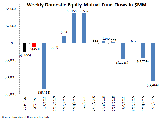 [UNLOCKED] ICI Fund Flow Survey | Dull Thud to End 1Q for Domestic Equity Fund Flows - ICI 2