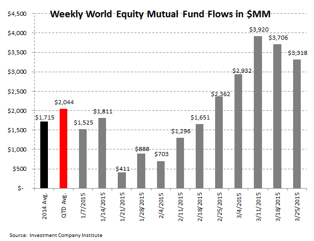 [UNLOCKED] ICI Fund Flow Survey | Dull Thud to End 1Q for Domestic Equity Fund Flows - ICI 3