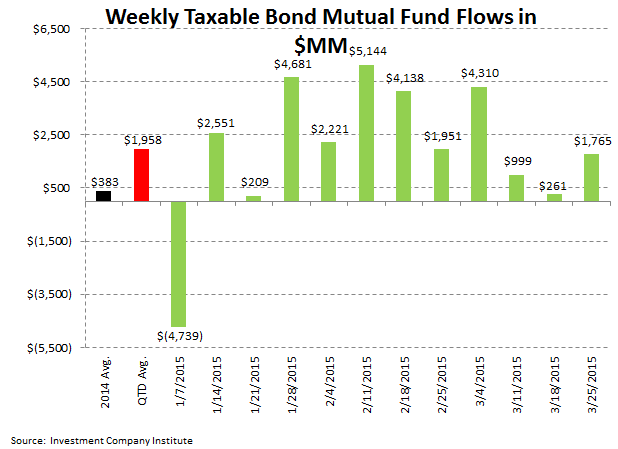 [UNLOCKED] ICI Fund Flow Survey | Dull Thud to End 1Q for Domestic Equity Fund Flows - ICI 4