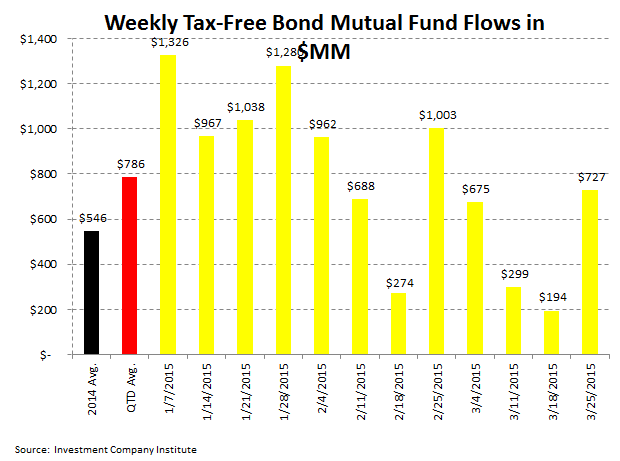 [UNLOCKED] ICI Fund Flow Survey | Dull Thud to End 1Q for Domestic Equity Fund Flows - ICI 5