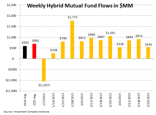 [UNLOCKED] ICI Fund Flow Survey | Dull Thud to End 1Q for Domestic Equity Fund Flows - ICI 6