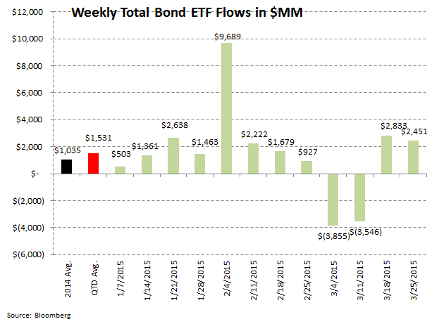 [UNLOCKED] ICI Fund Flow Survey | Dull Thud to End 1Q for Domestic Equity Fund Flows - ICI 8