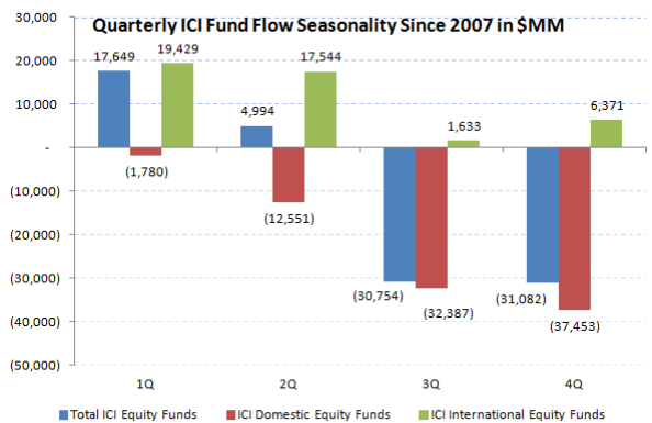 [UNLOCKED] ICI Fund Flow Survey | Dull Thud to End 1Q for Domestic Equity Fund Flows - ICI chart13