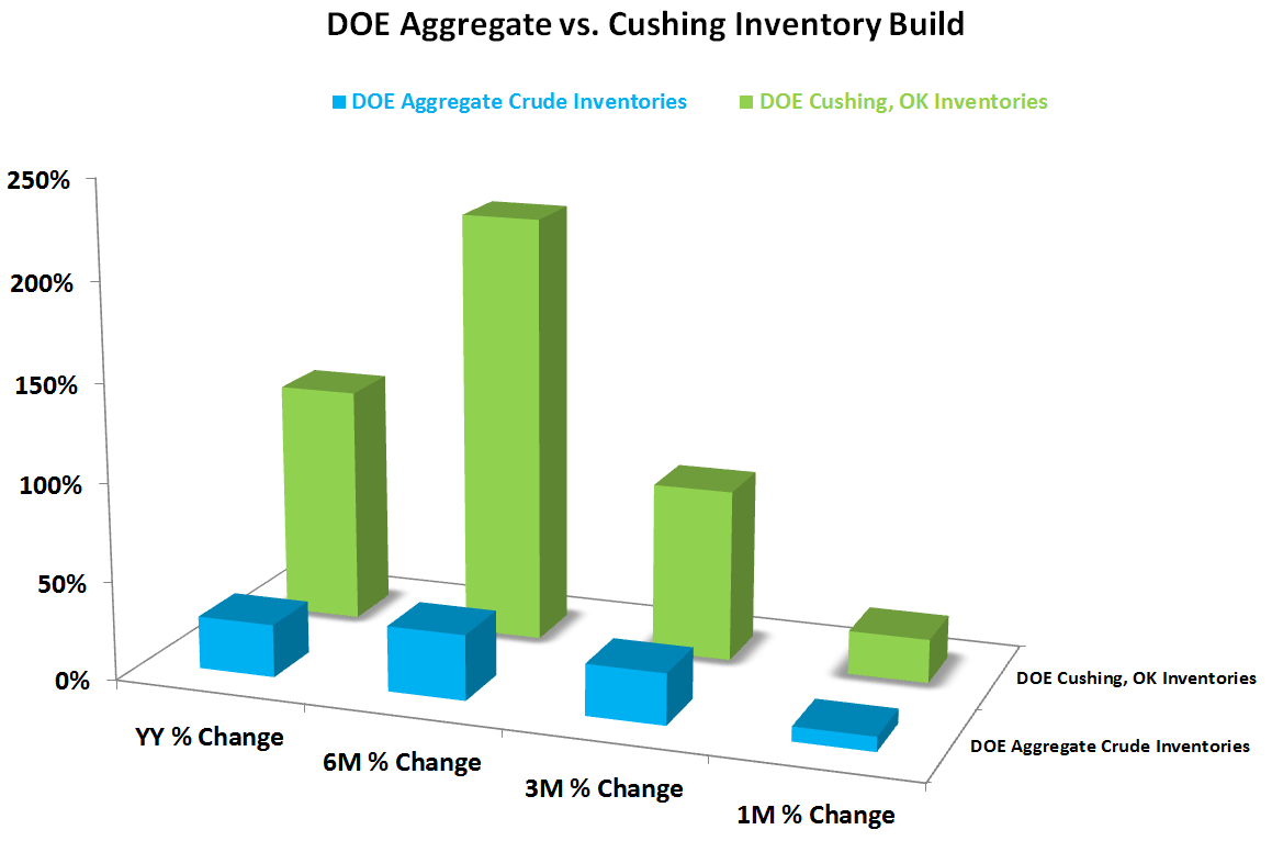OIL: Quick Check-in With the U.S. Production Machine - DOE and Cushing inventory delta