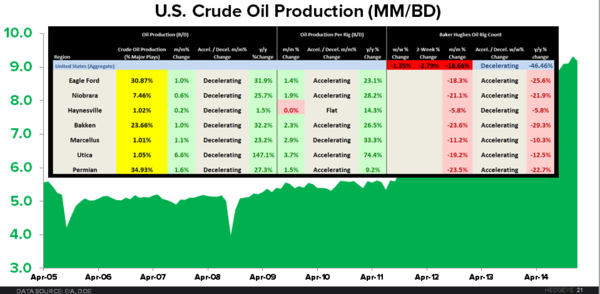 OIL: Quick Check-in With the U.S. Production Machine - US Crude production