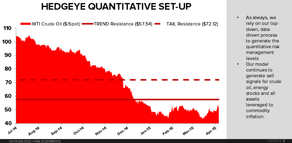 CHART OF THE DAY | Got #Oil? Hedgeye's Quantitative Set-Up - 04.09.15 Chart