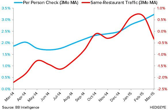 Sales and Traffic Downtrend Continues in March - 2