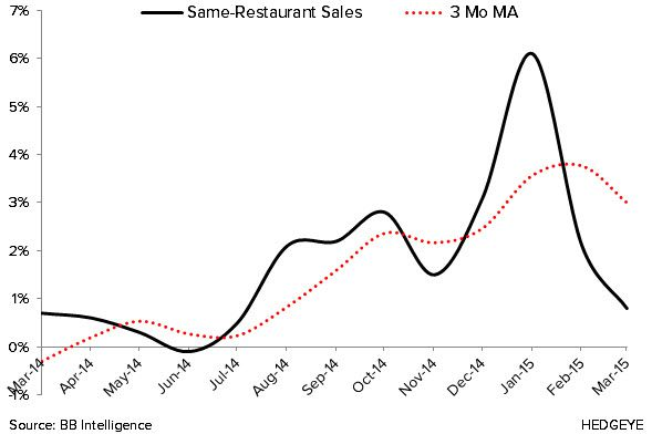 Sales and Traffic Downtrend Continues in March - 3