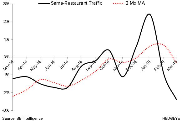 Sales and Traffic Downtrend Continues in March - 4