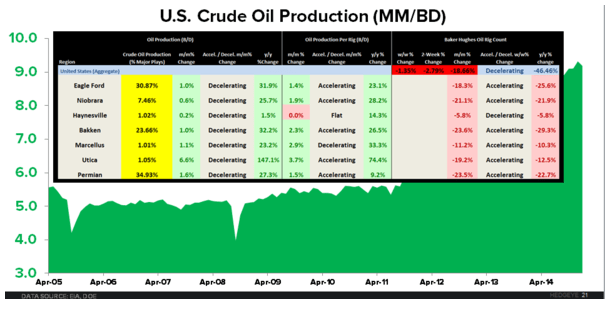 CHART OF THE DAY: U.S. Crude #Oil Production - zj