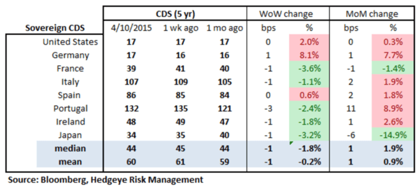 European Banking Monitor: More Divergence in Greek Swaps - chart2 sovereign CDS