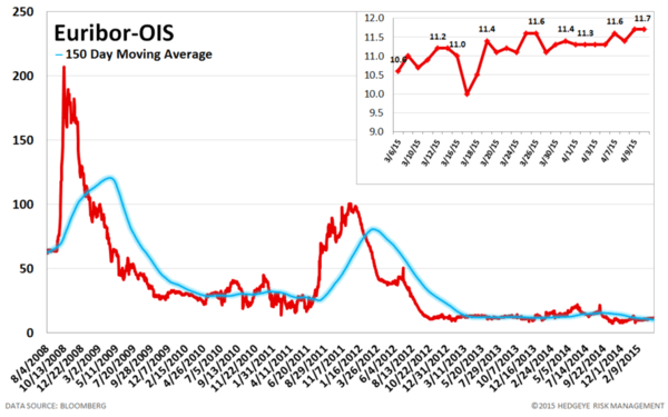 European Banking Monitor: More Divergence in Greek Swaps - chart5 euribor OIS spread