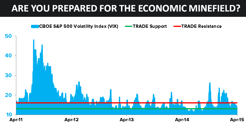CHART OF THE DAY: Calm Before the Market Storm? | $VIX - 04.14.15 Chart