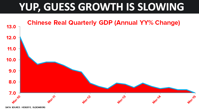 CHART OF THE DAY: Slowing China (Chinese Real Quarterly GDP) - 04.15.15 chart