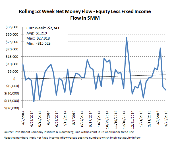 [UNLOCKED] ICI Fund Flow Survey | Trending Not Mending - Ugly Start to '15 for Domestic Equity Funds - ICI 10